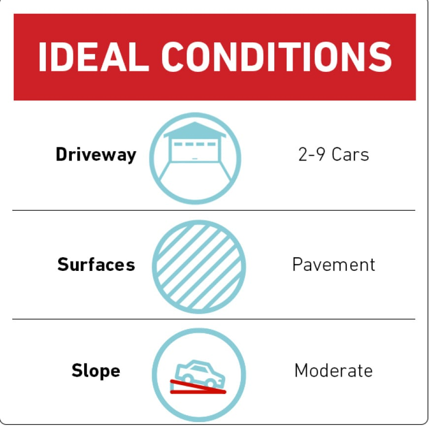 icon showing ideal conditions